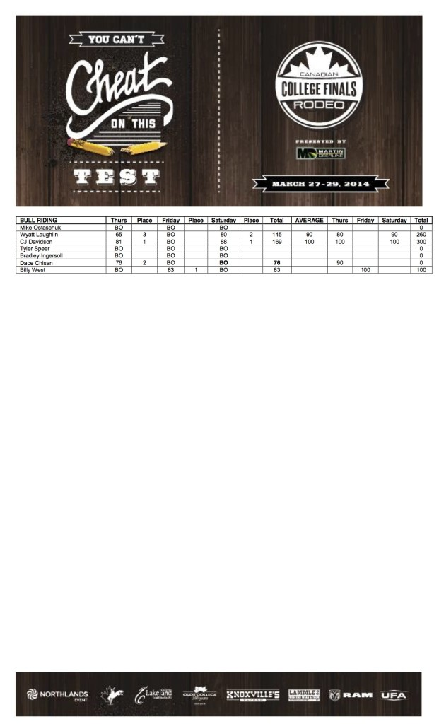 Results From The 2014 Canadian College Finals Rodeo