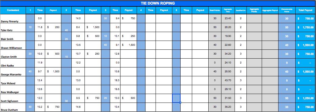 Ccafinals Round Three Everythingcowboy Com