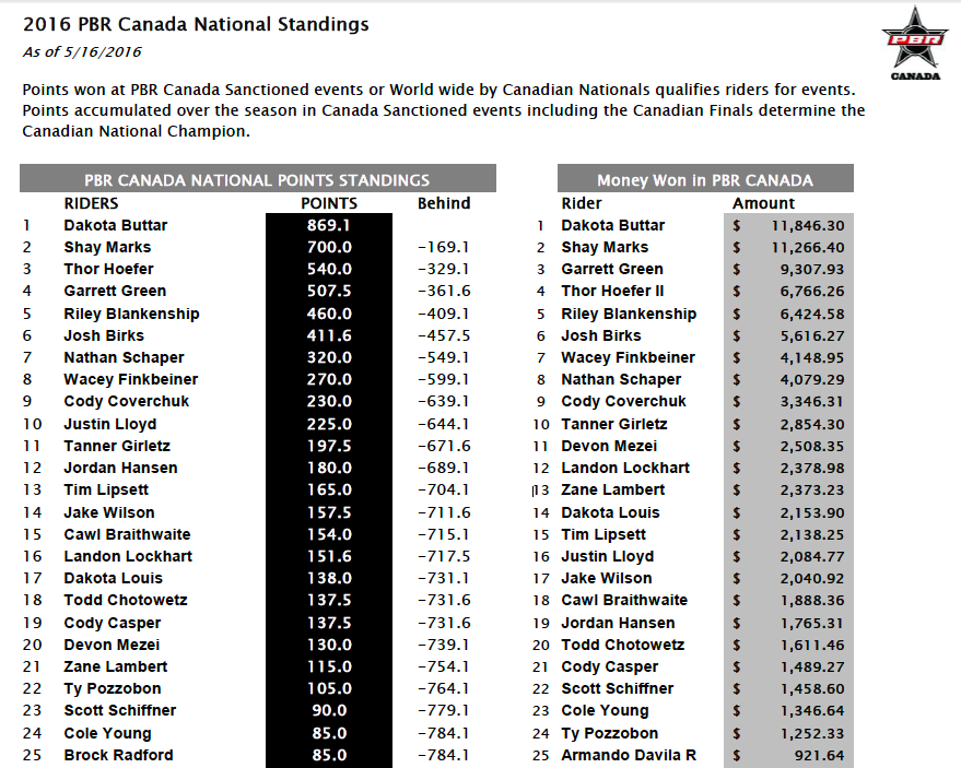 Pbr Canada Standings May 16th 2016 Everythingcowboy Com